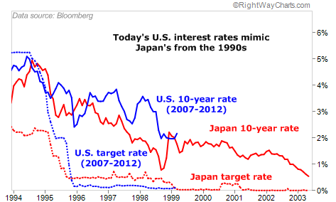 Japan_us_rates
