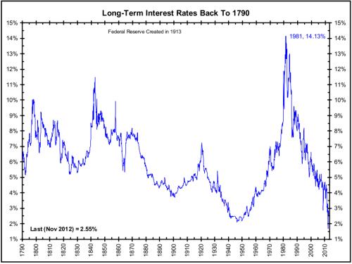 Long-term-rates