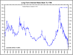 Long Term Rates