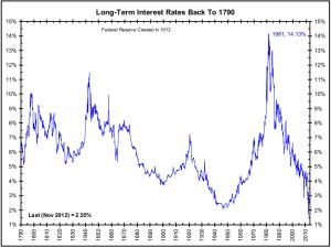 Long Term Rates