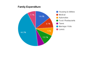 family_spend
